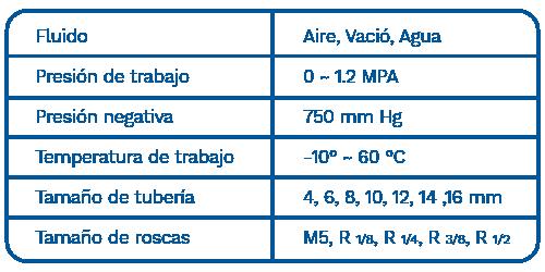 Tabla descriptiva fluido conectores marca dewit